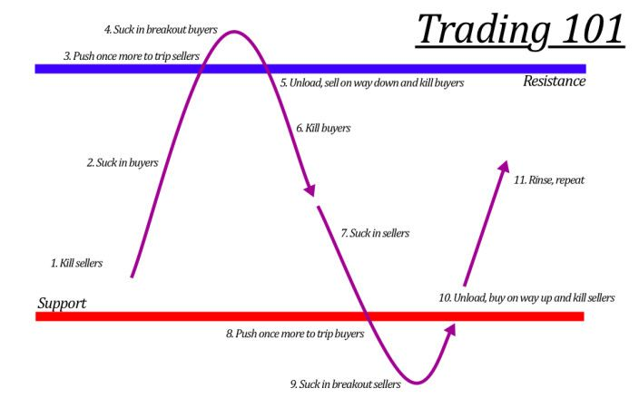 Cryptocurrency Trading 101